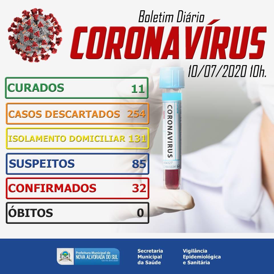 32 casos confirmados em Nova Alvorada do Sul de Coronavírus
